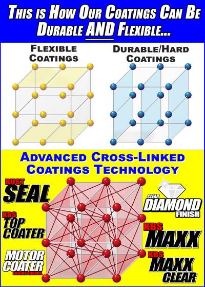 Tough and Durable Coatings - Cross-Linked Coatings