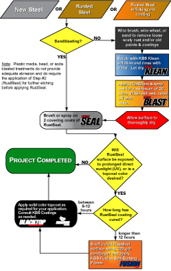 Flow Chart - Stop Rust - KBS Coatings
