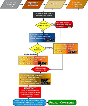 Tank Sealer Flow Chart - KBS Coatings